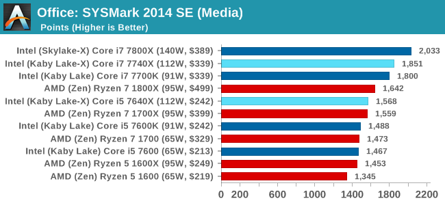 Office: SYSMark 2014 SE (Media)