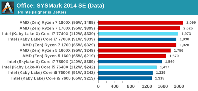 Office: SYSMark 2014 SE (Data)