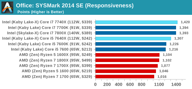 Office: SYSMark 2014 SE (Responsiveness)