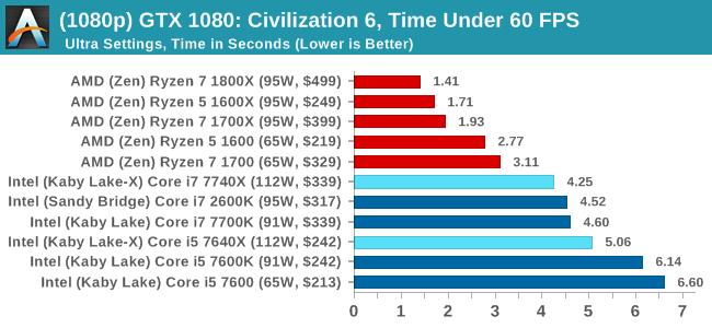 Gaming Performance: Civilization 6 (1080p, 4K, 8K, 16K) - The Intel