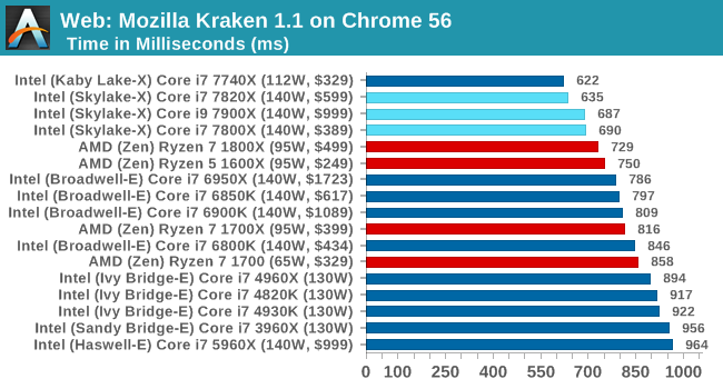 Web: Mozilla Kraken 1.1 on Chrome 56