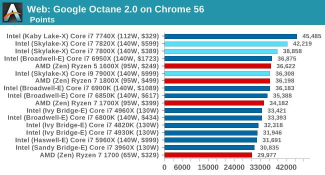 Web: Google Octane 2.0 on Chrome 56