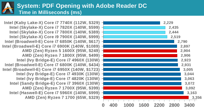 System: PDF Opening with Adobe Reader DC