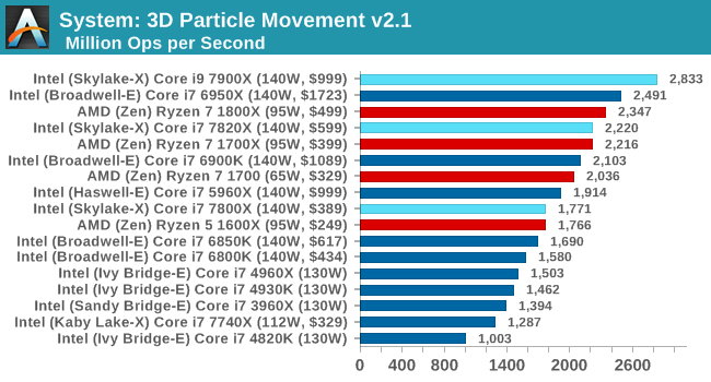 System: 3D Particle Movement v2.1
