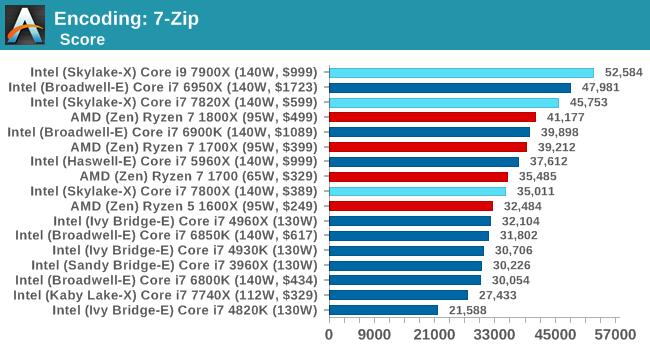 Encoding: 7-Zip