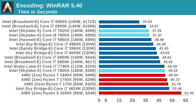 Encoding: WinRAR 5.40