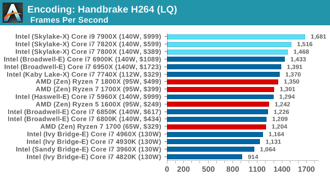 Encoding: Handbrake H264 (LQ)