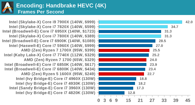 Encoding: Handbrake HEVC (4K)