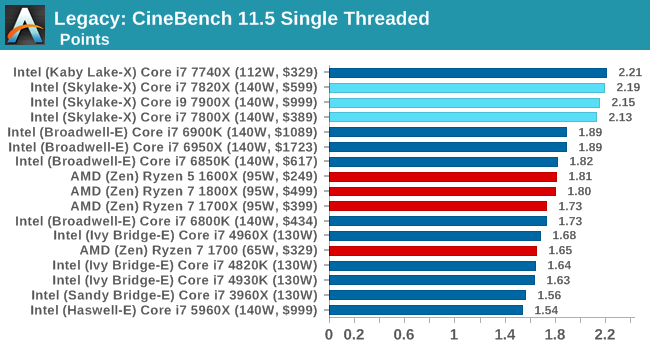 Legacy: CineBench 11.5 Single Threaded