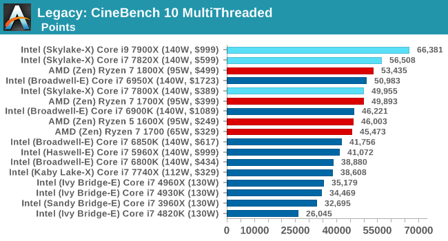 Legacy: CineBench 10 MultiThreaded