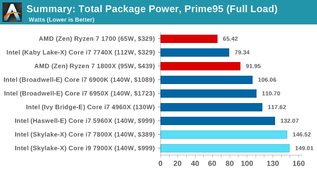 Total Package Power