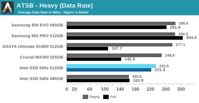 ATSB - Heavy (Data Rate)