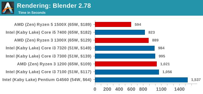 Rendering: Blender 2.78