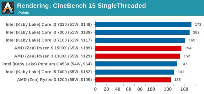Rendering: CineBench 15 SingleThreaded
