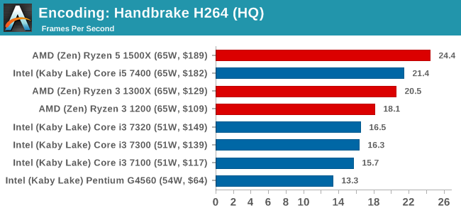 Encoding: Handbrake H264 (HQ)