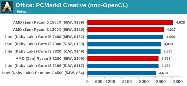 Office: PCMark8 Creative (non-OpenCL)