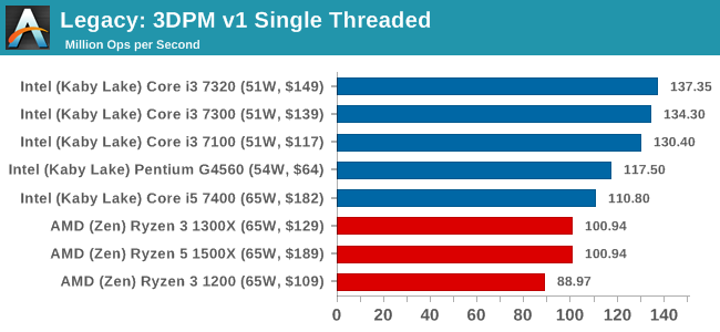 Legacy: 3DPM v1 Single Threaded