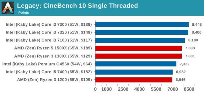 Legacy: CineBench 10 Single Threaded