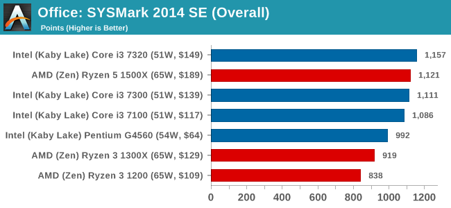Office: SYSMark 2014 SE (Overall)
