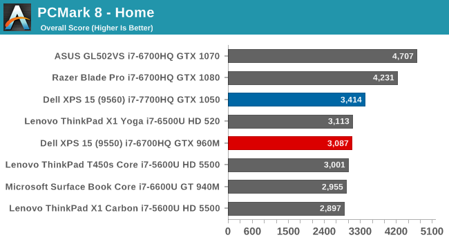 System Performance - The Dell XPS 15 9560 Review: Infinity