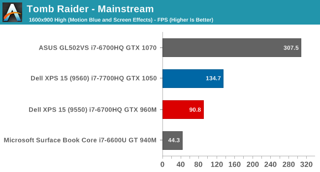 GPU Performance - The Dell XPS 15 9560 Review: Infinity Edge