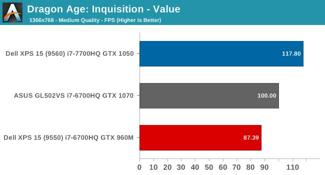 Dragon Age: Inquisition - Value