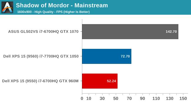 Shadow of Mordor - Mainstream