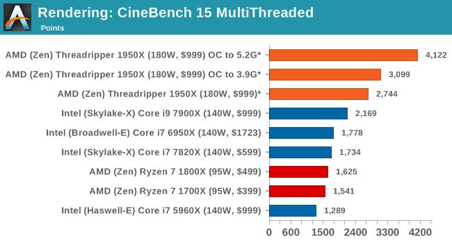 Rendering: CineBench 15 MultiThreaded