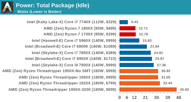 Power: Total Package (Idle)