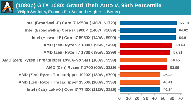 http://images.anandtech.com/graphs/graph11697/89861.png