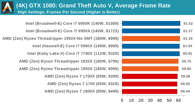 http://images.anandtech.com/graphs/graph11697/89863.png