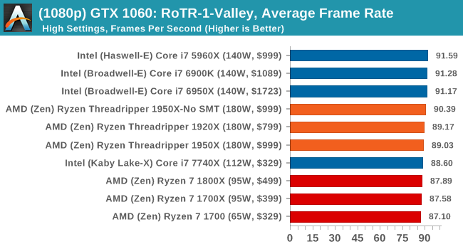 CPU Gaming Performance: Rise of the Tomb Raider (1080p, 4K