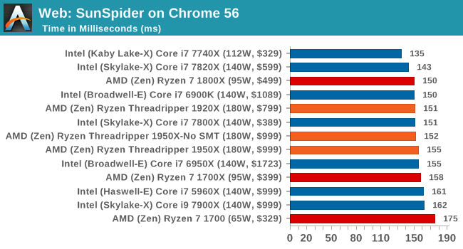 Benchmarking Performance: CPU Web Tests - The AMD Ryzen
