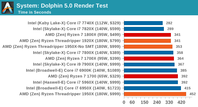 System: Dolphin 5.0 Render Test
