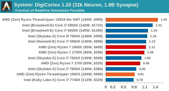 System: DigiCortex 1.20 (32k Neuron, 1.8B Synapse)