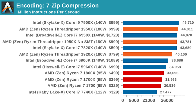 Encoding: 7-Zip Compression