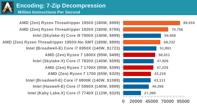 Encoding: 7-Zip Decompression