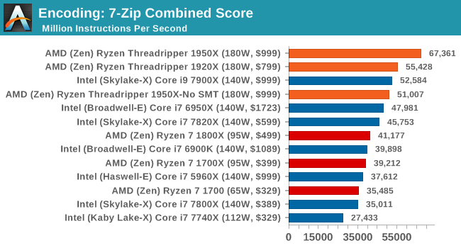 Encoding: 7-Zip Combined Score