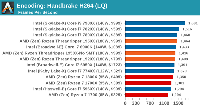 Encoding: Handbrake H264 (LQ)