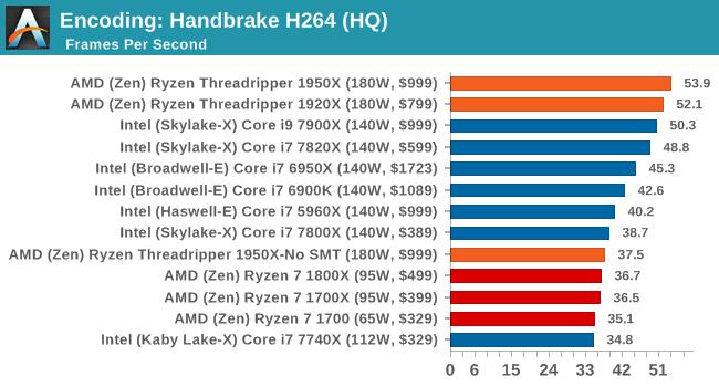 Encoding: Handbrake H264 (HQ)