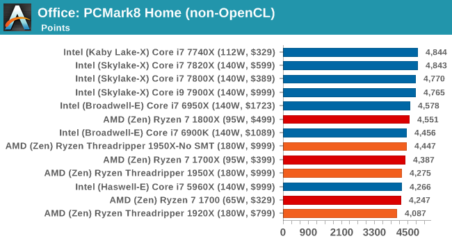 Benchmarking Performance: CPU Office Tests - The AMD Ryzen