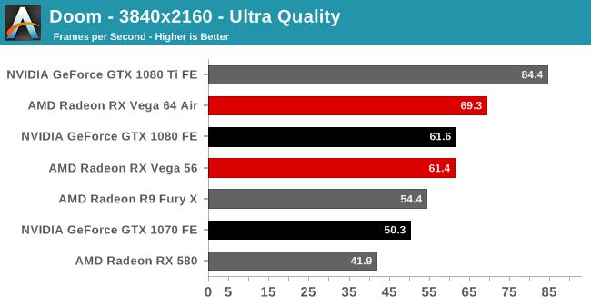 Doom - 3840x2160 - Ultra Quality