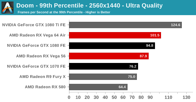 Doom - 99th Percentile - 2560x1440 - Ultra Quality