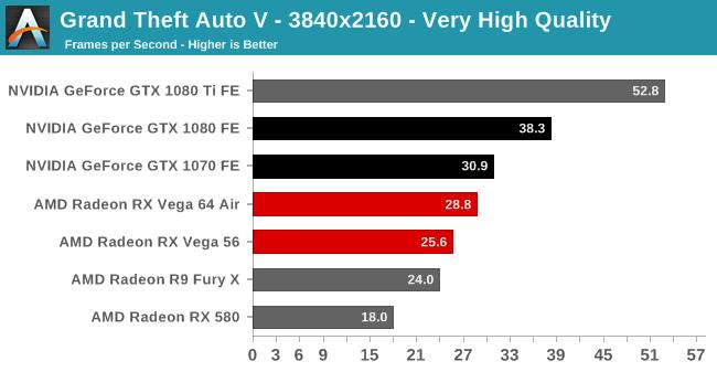 Grand Theft Auto V - The AMD Radeon RX Vega 64 & RX Vega 56 Review