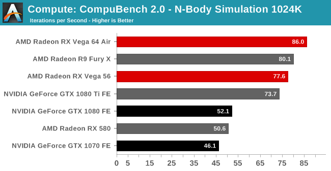 Compute: CompuBench 2.0 - N-Body Simulation 1024K