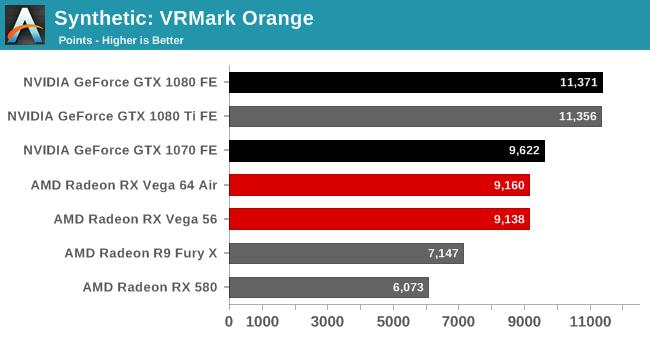 Synthetic: VRMark Orange