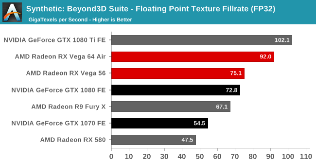 Synthetic: Beyond3D Suite - Floating Point Texture Fillrate (FP32)