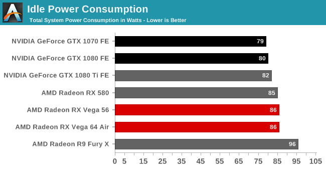 Power Temperature Noise The Amd Radeon Rx Vega 64 Rx Vega 56 Review Vega Burning Bright