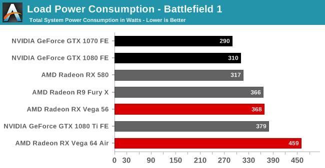 Load Power Consumption - Battlefield 1