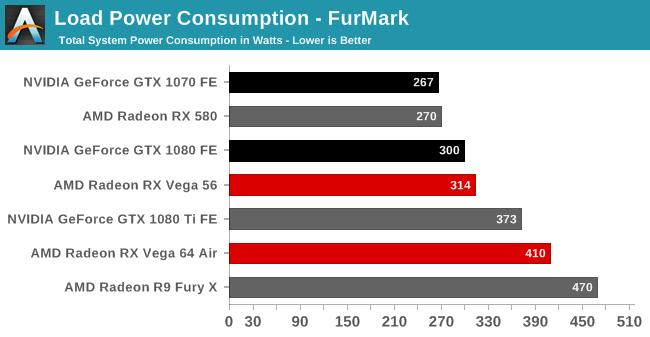 Power, Temperature, & Noise - The AMD Radeon RX Vega 64 & RX Vega 56